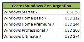 Windows 10 me va mas lento que windows 7 -